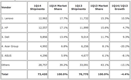 IDC: PC-Verkäufe 1. Quartal 2014