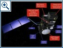 Copernicus-Projekt ESA