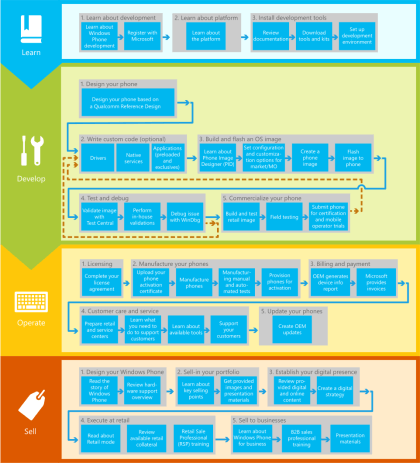 Windows Phone OEM Entwicklung