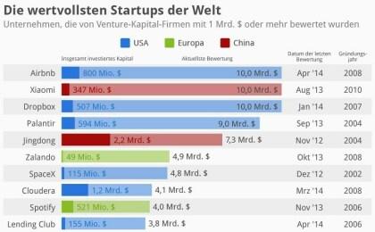 Die wertvollsten Startups der Welt