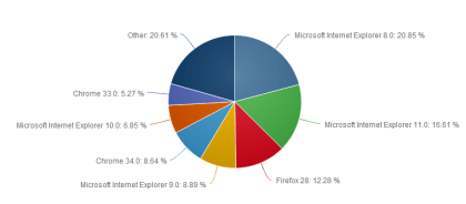 Net Applications: Browser im April 2014