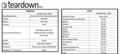 Teardown.com: Google Glass