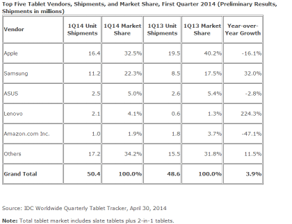 IDC: Tablet-Markt 1Q14