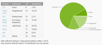 Android-Verteilung im April 2014