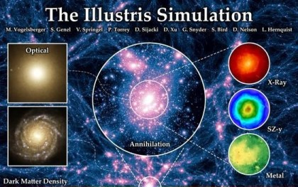 Illustris: Kosmos-Simulation Grafik