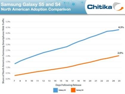 Galaxy S5: Traffic-Vergleich