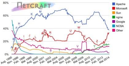 Webserver-Statistik Mai 2014