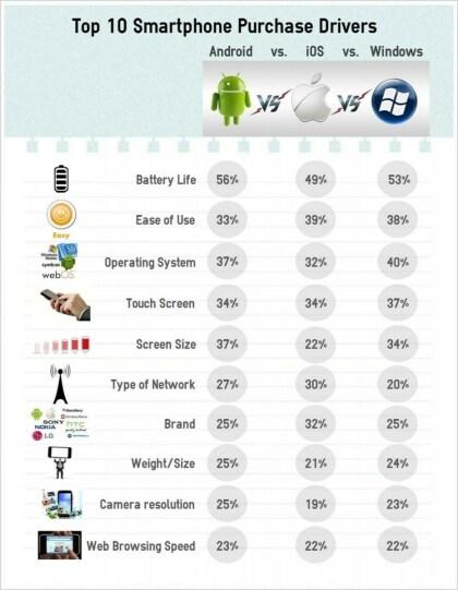IDC: Die Top-10-Kaufargumente bei Smartphones