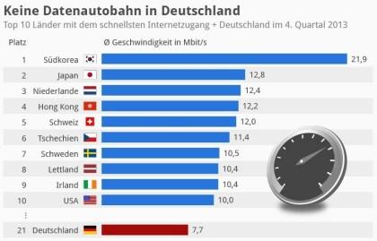 So schnell ist das deutsche Internet im Vergleich