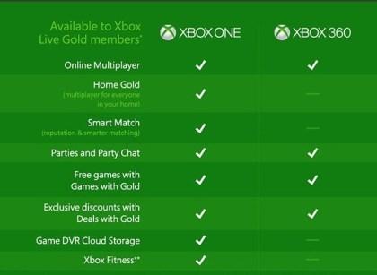Xbox Live Gold Änderungen zum Juni 2014