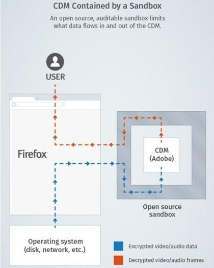 Die CDM-Sandbox-Lösung von Firefox