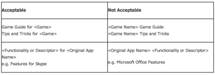 Windows Store: Richtlinien für Namen und Logos