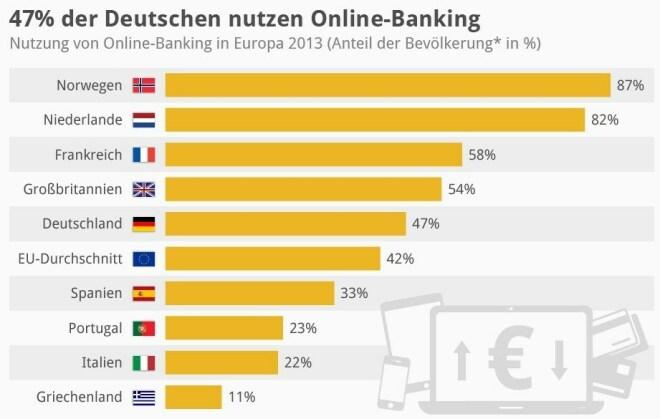 So viele Deutsche/Europäer nutzen Online-Banking