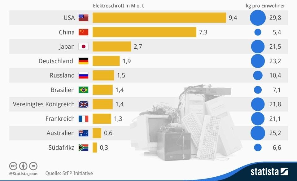 So viel Elektroschrott produziert die Welt