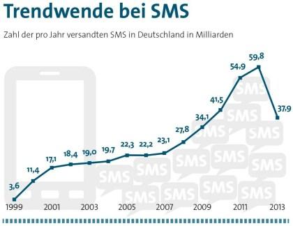 Der SMS-Versand in Zahlen