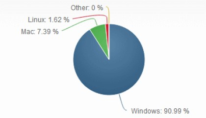 Net Applications: Betriebssysteme im Mai 2014