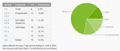 Android-Verteilung im Mai 2014