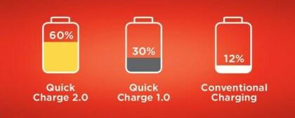 Quick Charge 2.0 von Qualcomm