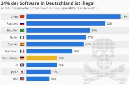 So hoch ist der Anteil illegaler Software