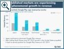 App Annie Google Play App Revenue Report Q1 2014 - Bild 2