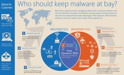 Malware-Zyklen laut Microsoft