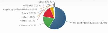 Net Applications: Browser im Juni 2014
