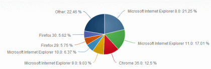 Net Applications: Browser im Juni 2014