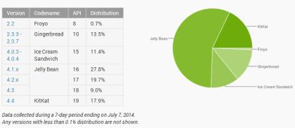 Android-Verteilung im Juni 2014