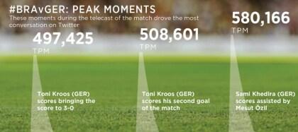Rekordspiel Brasilien vs. Deutschland