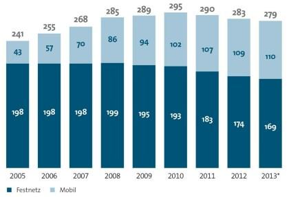 Telefonie-Statistik