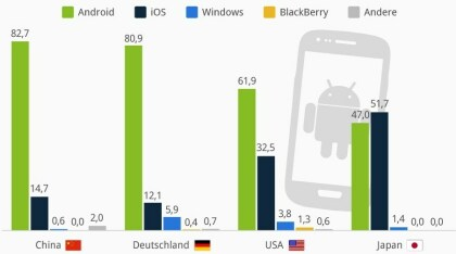 Mobile-Marktanteile