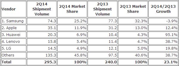 IDC Zahlen zum Smartphone-Markt Q2/14