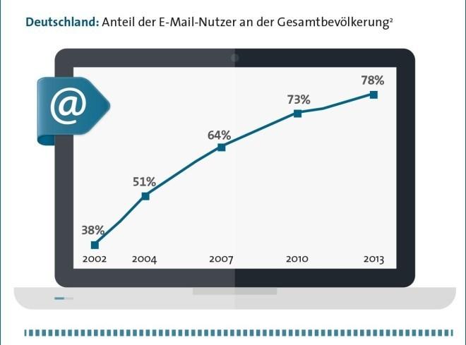 Bitkom: E-Mail-Nutzung in Deutschland und der EU