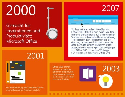 Microsoft Office in den 2000ern
