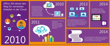 Microsoft Office ab 2010