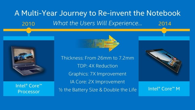 Intel Core M Pr�sentation