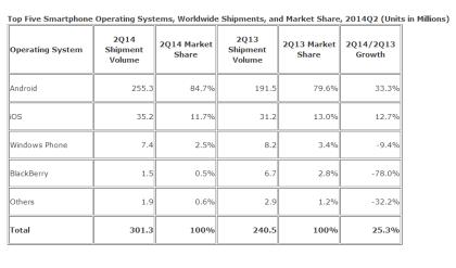 IDC: Globale Smartphone-Verkäufe in 2Q14
