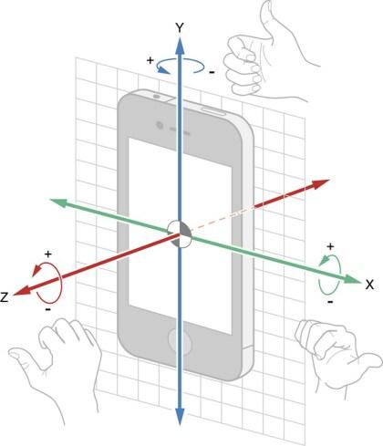 Gyroskop (Apple)