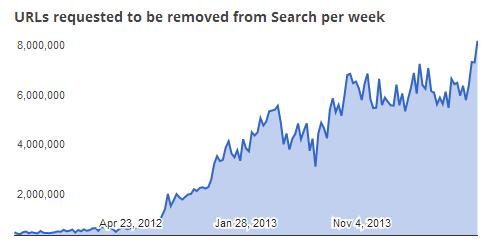 Google: Zahl der Löschanfragen