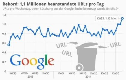 1,1 Millionen beanstandete URLs pro Tag bei Google