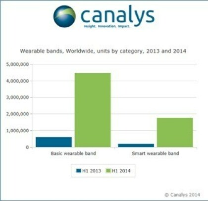 Smartwatches und Fitnesstracker 2014 (Canalys)