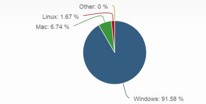 Net Applications: Betriebssysteme im August 2014