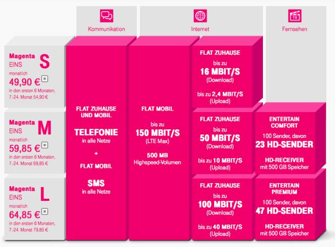 Deutsche Telekom: MagentaEINS