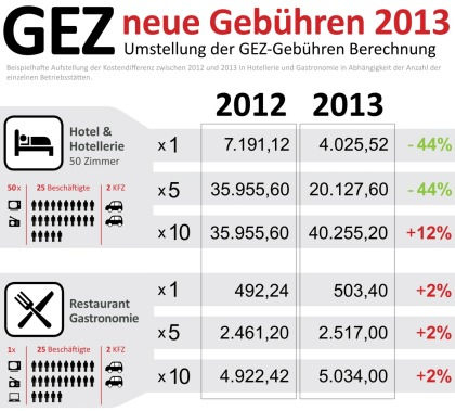 GEZ: Neue Geb�hren 2013 (Gewerblich)