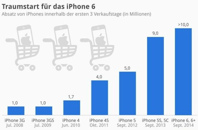 iPhone 6 stellt Start-Rekord auf