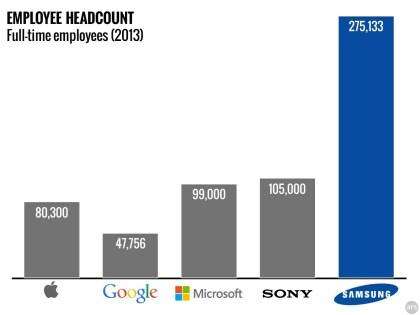 Samsung Beschäftigungszahlen 2013