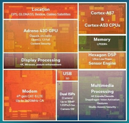Qualcomm Snapdragon 810 & 808