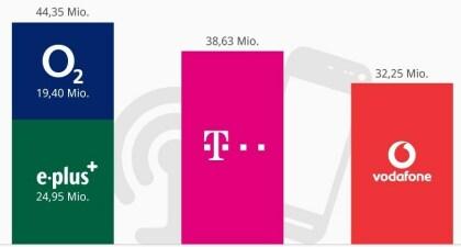 O2 und E-Plus zusammen im deutschen Markt