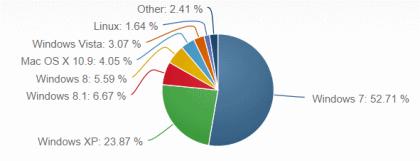 Betriebssysteme: Marktanteile im Sept. 2014