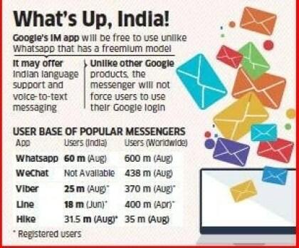 Google Whatsapp